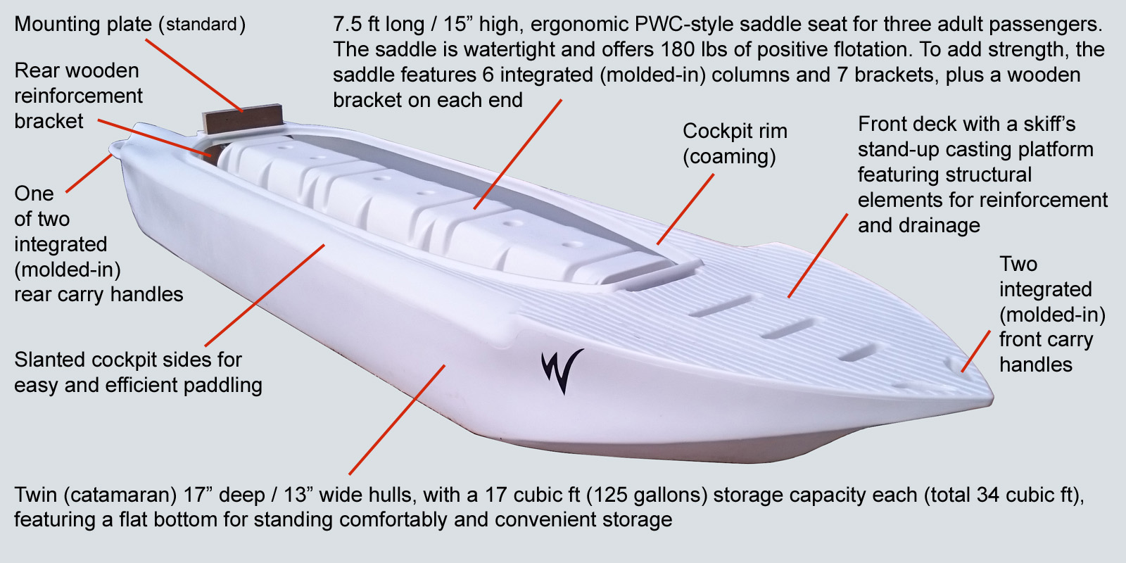 Structural details of the Wavewalk S4 catamaran cat microskiff